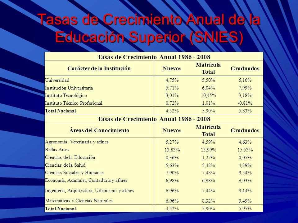 Tasas de Crecimiento Anual de la Educación Superior (SNIES)