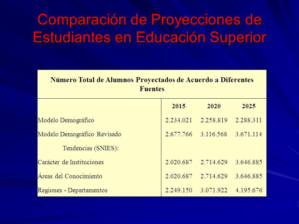 Comparación de Proyecciones de Estudiantes en Educación Superior