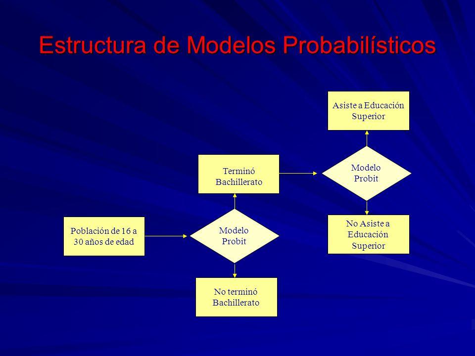 Estructura de Modelos Probabilísticos