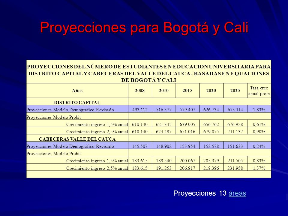 Proyecciones para Bogotá y Cali