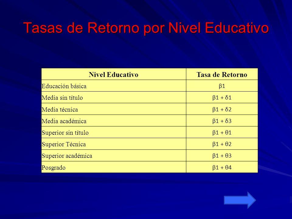 Tasas de Retorno por Nivel Educativo