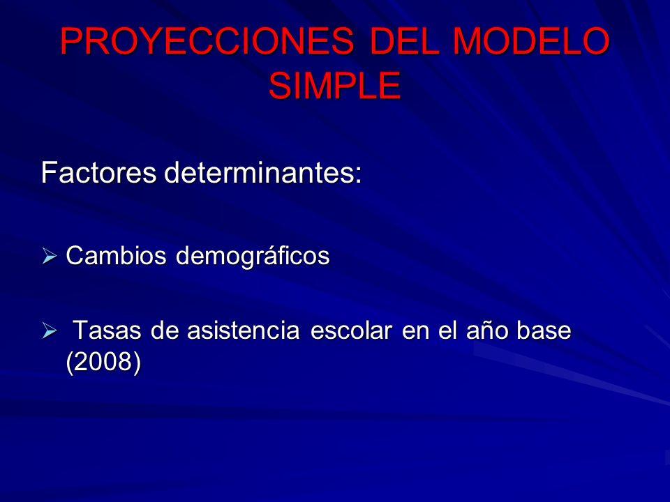 PROYECCIONES DEL MODELO SIMPLE