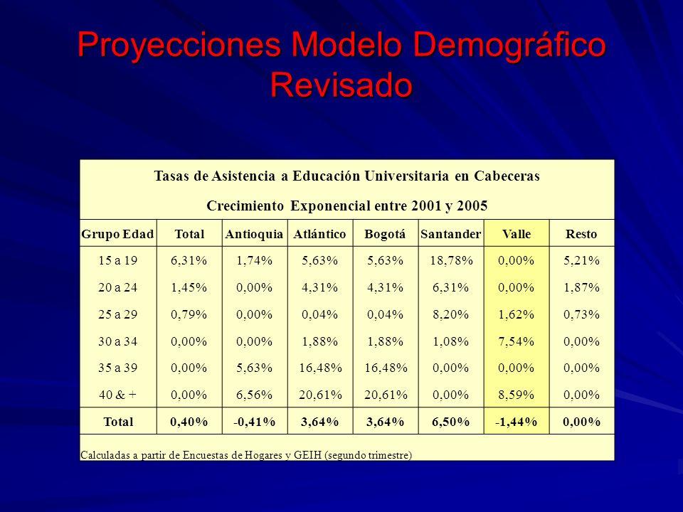 Proyecciones Modelo Demográfico Revisado