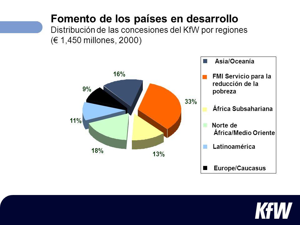 Fomento de los países en desarrollo Distribución de las concesiones del KfW por regiones (€ 1,450 millones, 2000)