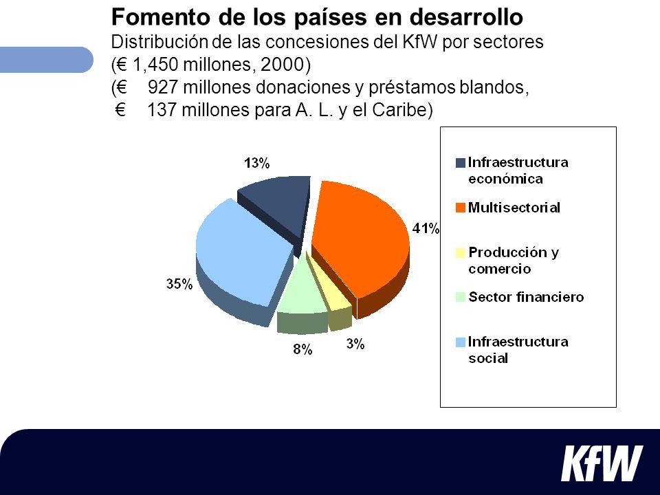 Fomento de los países en desarrollo Distribución de las concesiones del KfW por sectores (€ 1,450 millones, 2000) (€ 927 millones donaciones y préstamos blandos, € 137 millones para A.