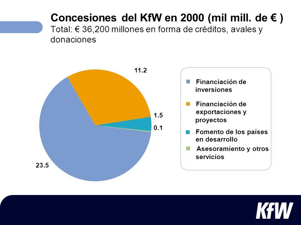 Concesiones del KfW en 2000 (mil mill