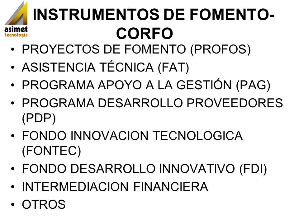 INSTRUMENTOS DE FOMENTO- CORFO