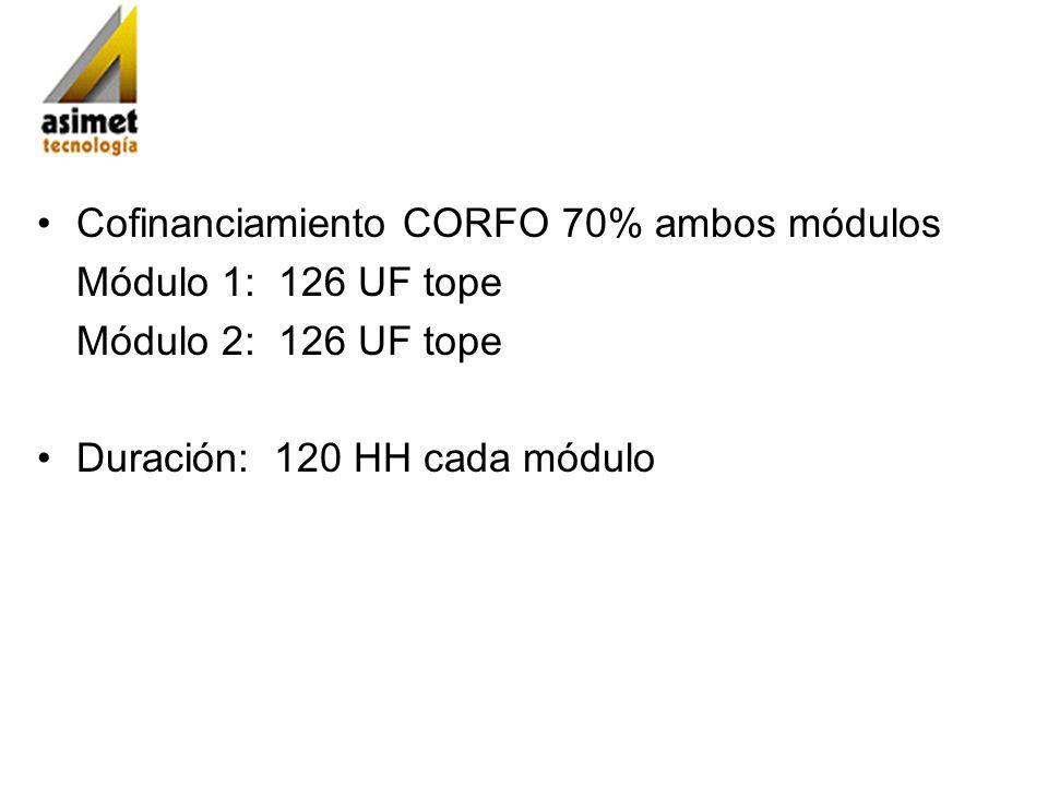 Cofinanciamiento CORFO 70% ambos módulos