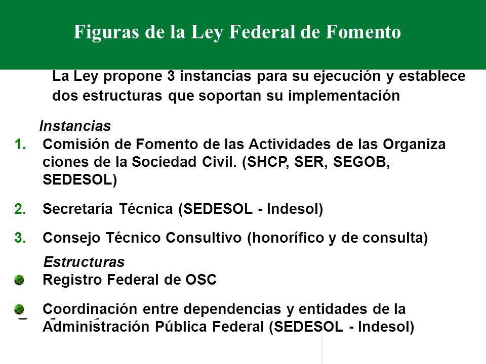 Figuras de la Ley Federal de Fomento