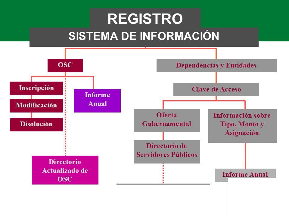 REGISTRO FEDERAL DE OSC