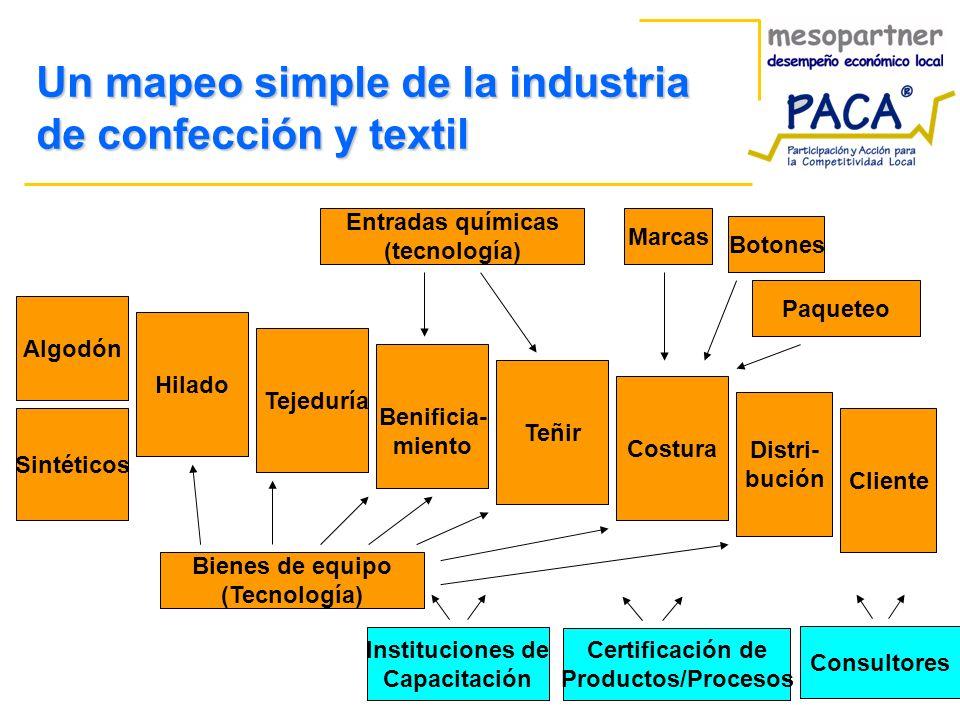 Un mapeo simple de la industria de confección y textil
