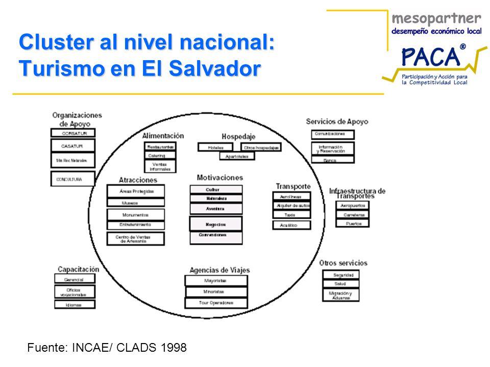 Cluster al nivel nacional: Turismo en El Salvador