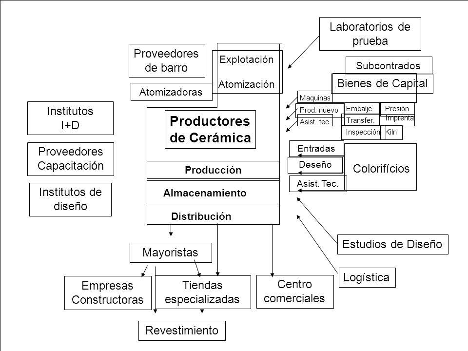 Productores de Cerámica