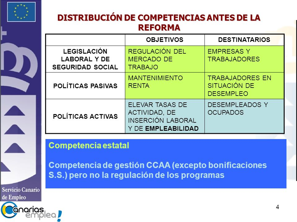 DISTRIBUCIÓN DE COMPETENCIAS ANTES DE LA REFORMA