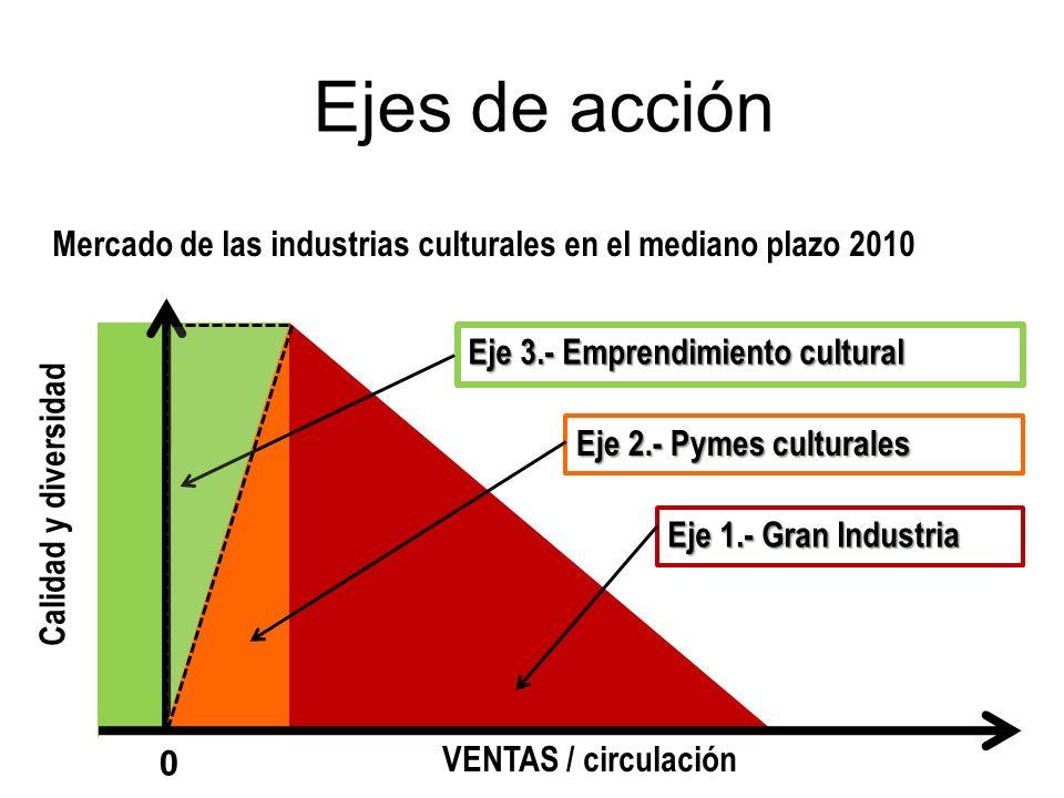 Ejes de acción Mercado de las industrias culturales en el mediano plazo 2010. Eje 3.- Emprendimiento cultural.