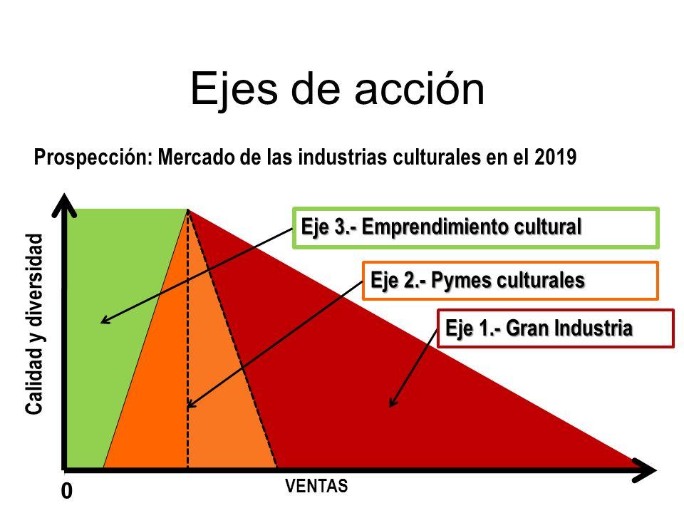 Ejes de acción Prospección: Mercado de las industrias culturales en el 2019. Eje 3.- Emprendimiento cultural.