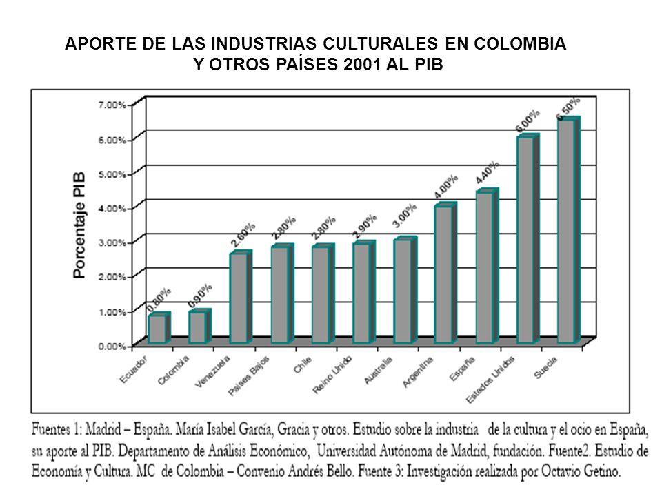 APORTE DE LAS INDUSTRIAS CULTURALES EN COLOMBIA
