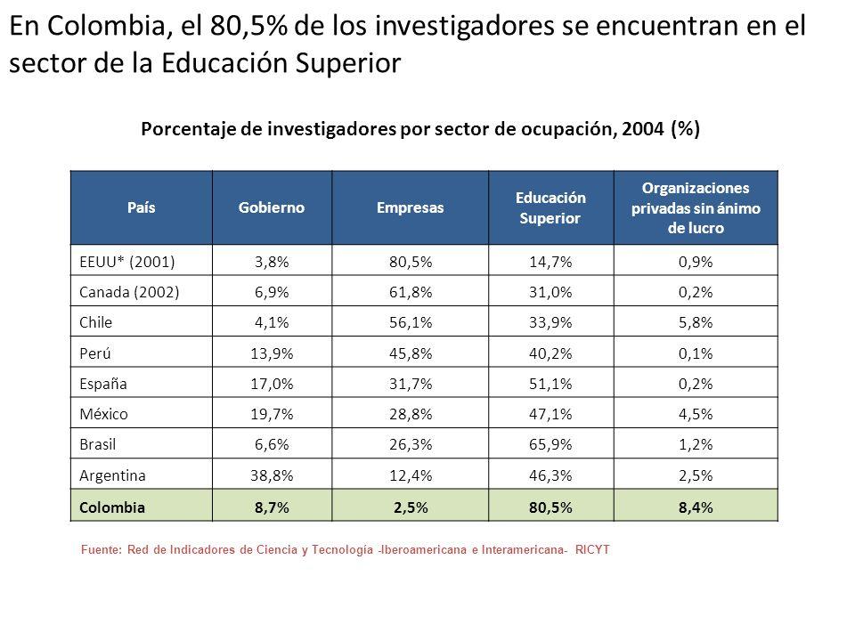 En Colombia, el 80,5% de los investigadores se encuentran en el sector de la Educación Superior
