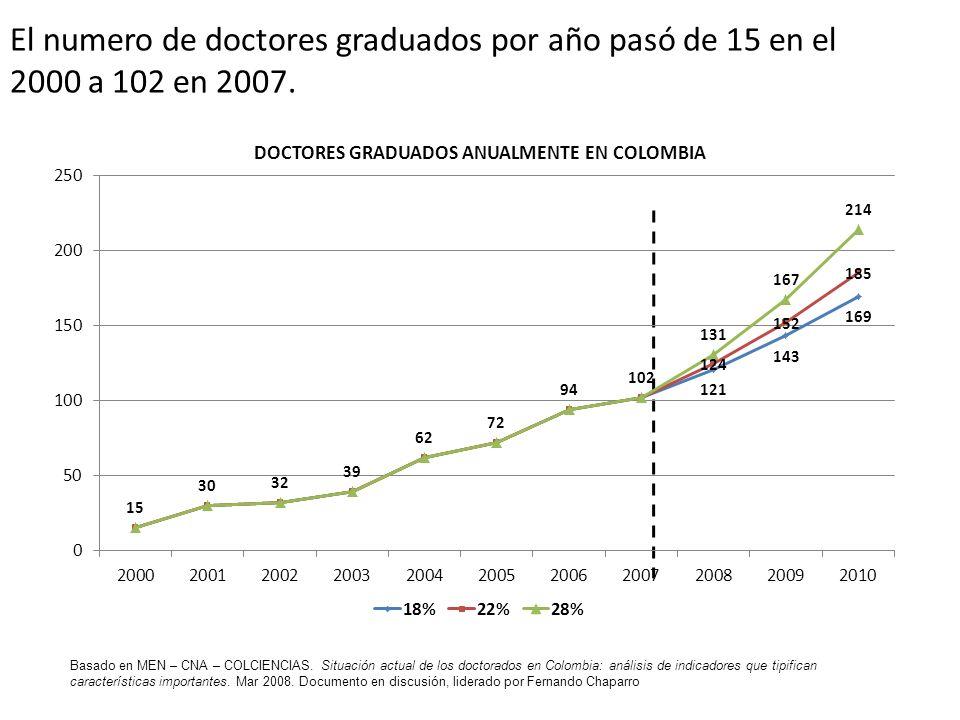 DOCTORES GRADUADOS ANUALMENTE EN COLOMBIA