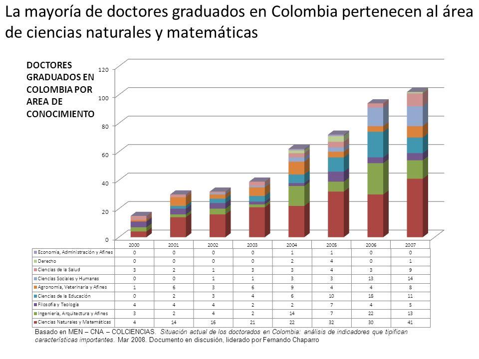 La mayoría de doctores graduados en Colombia pertenecen al área de ciencias naturales y matemáticas