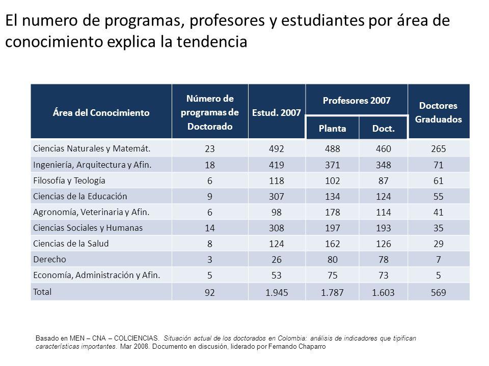 Número de programas de Doctorado