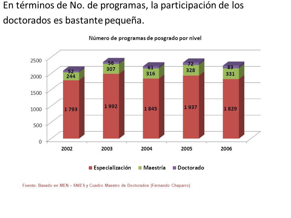 En términos de No. de programas, la participación de los doctorados es bastante pequeña.