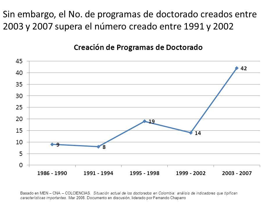 Sin embargo, el No. de programas de doctorado creados entre 2003 y 2007 supera el número creado entre 1991 y 2002