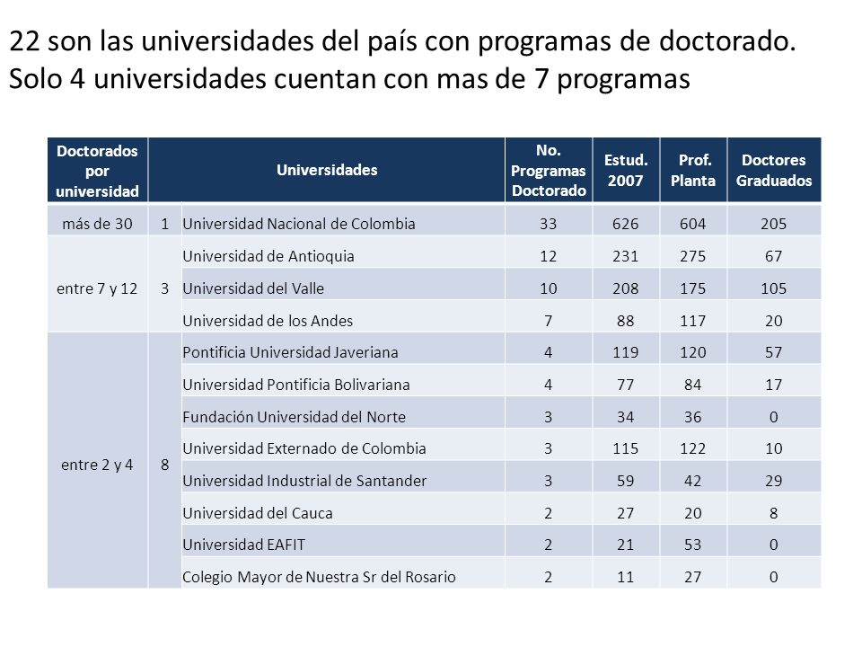 Doctorados por universidad No. Programas Doctorado