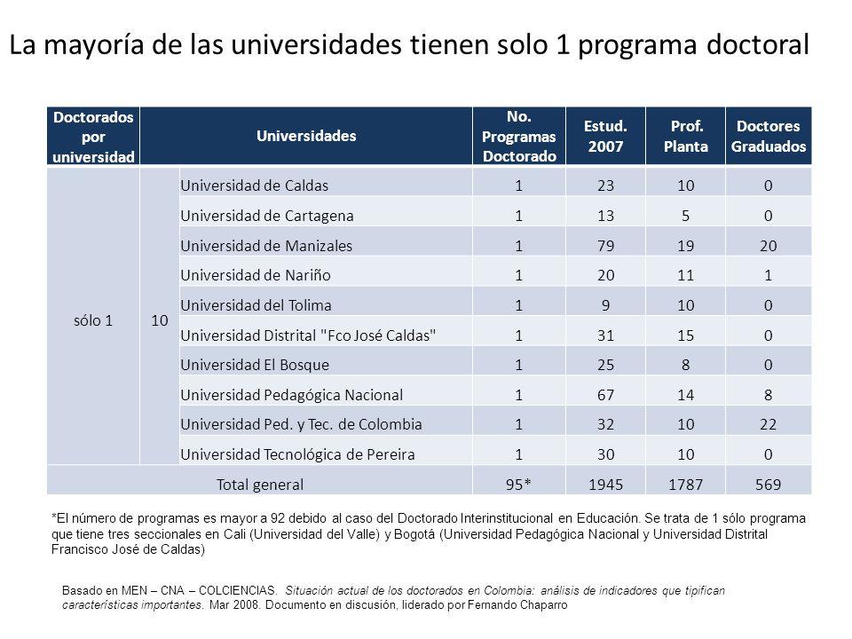 La mayoría de las universidades tienen solo 1 programa doctoral