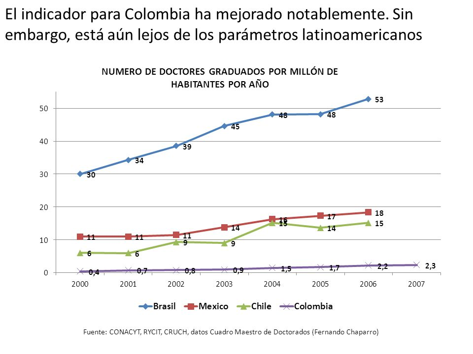 NUMERO DE DOCTORES GRADUADOS POR MILLÓN DE HABITANTES POR AÑO