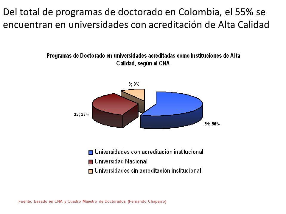 Del total de programas de doctorado en Colombia, el 55% se encuentran en universidades con acreditación de Alta Calidad