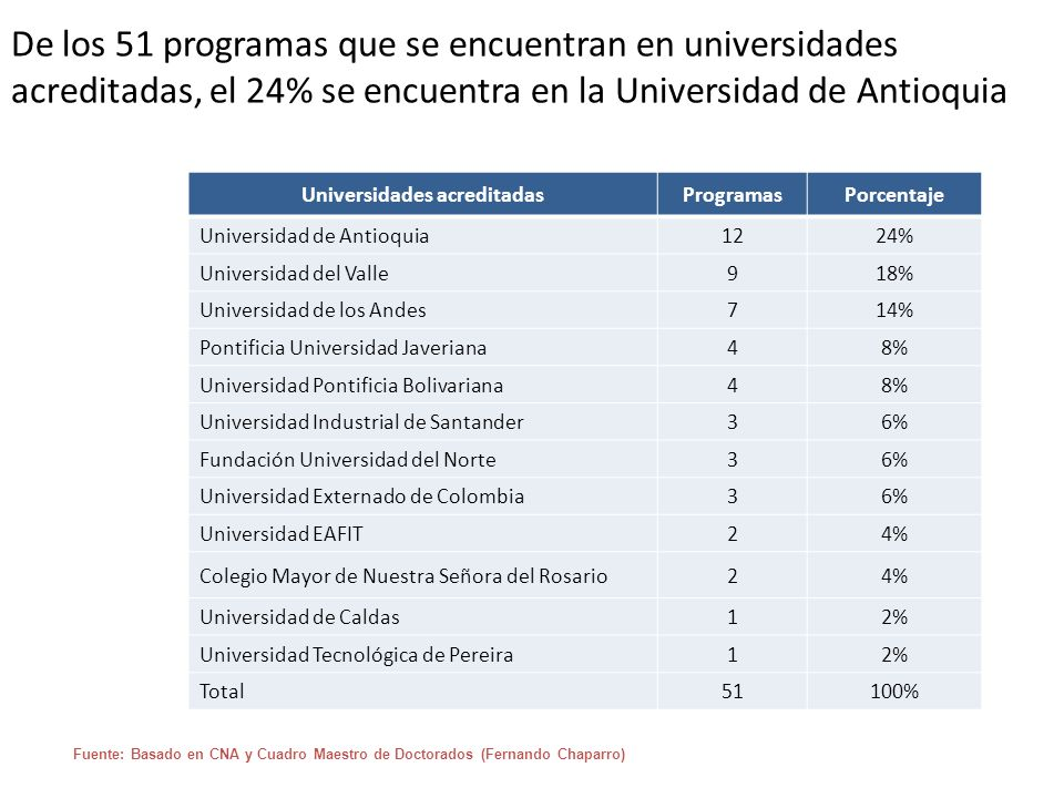 Universidades acreditadas