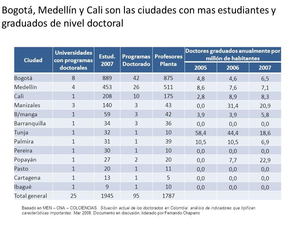 Bogotá, Medellín y Cali son las ciudades con mas estudiantes y graduados de nivel doctoral