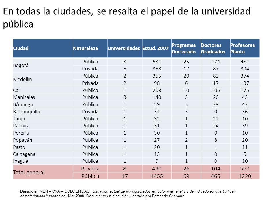 En todas la ciudades, se resalta el papel de la universidad pública