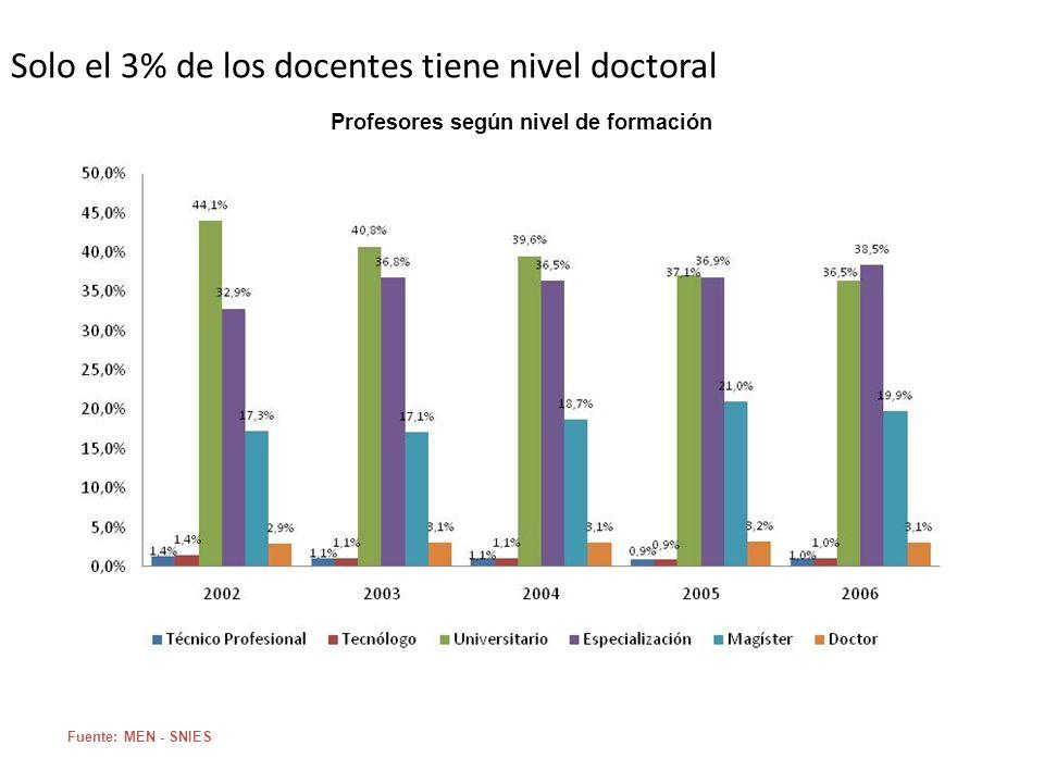 Solo el 3% de los docentes tiene nivel doctoral