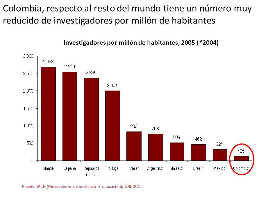 Investigadores por millón de habitantes, 2005 (*2004)