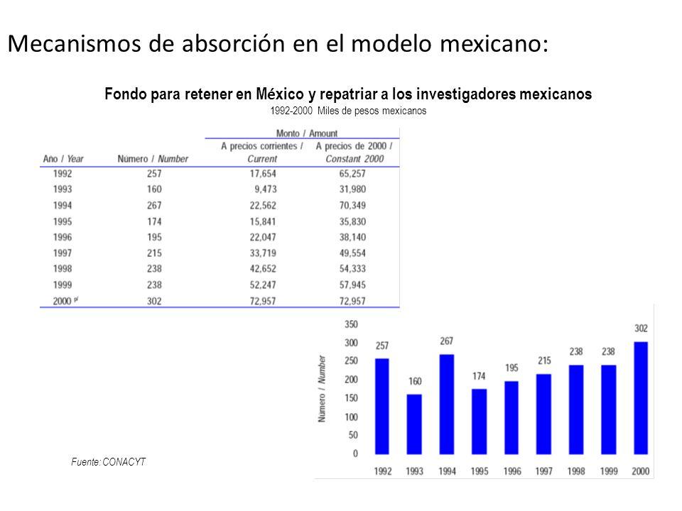 Mecanismos de absorción en el modelo mexicano: