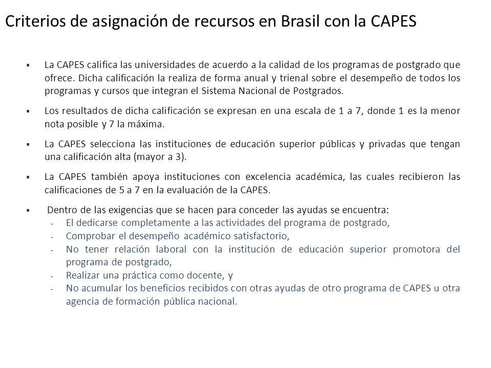 Criterios de asignación de recursos en Brasil con la CAPES