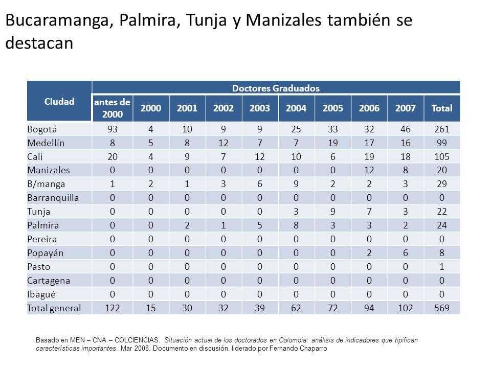 Bucaramanga, Palmira, Tunja y Manizales también se destacan