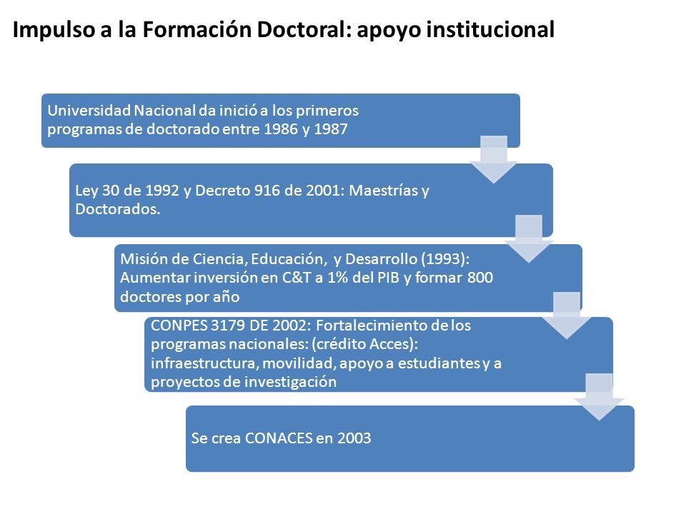 Impulso a la Formación Doctoral: apoyo institucional