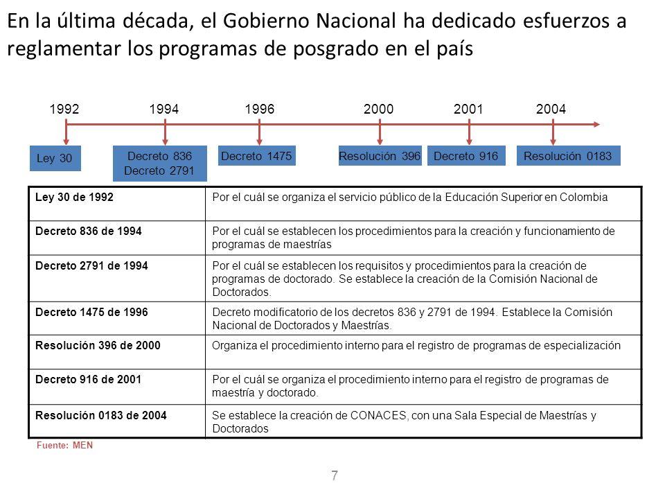 En la última década, el Gobierno Nacional ha dedicado esfuerzos a reglamentar los programas de posgrado en el país