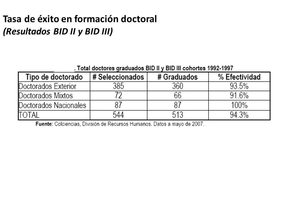 Tasa de éxito en formación doctoral (Resultados BID II y BID III)