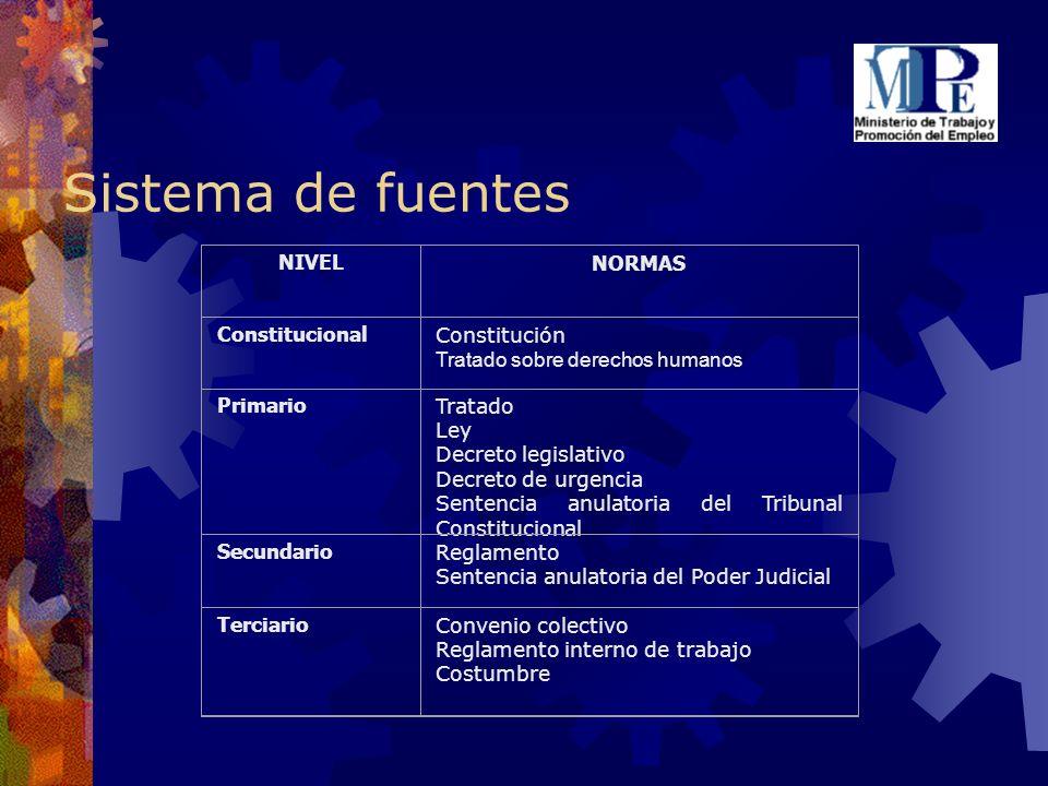 Sistema de fuentes NIVEL NORMAS Constitucional Constitución