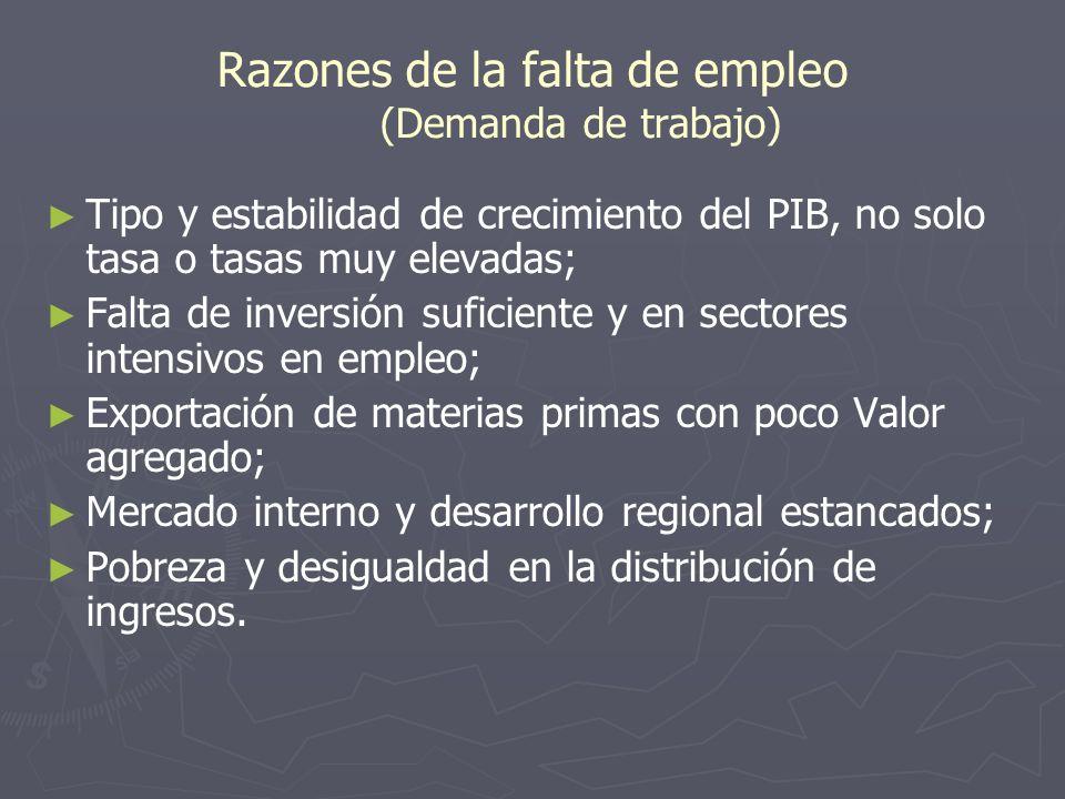 Razones de la falta de empleo (Demanda de trabajo)
