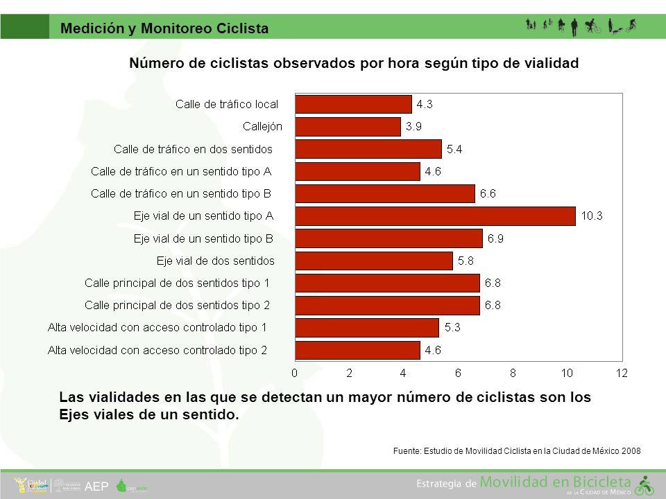 Número de ciclistas observados por hora según tipo de vialidad