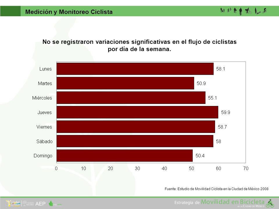 Medición y Monitoreo Ciclista