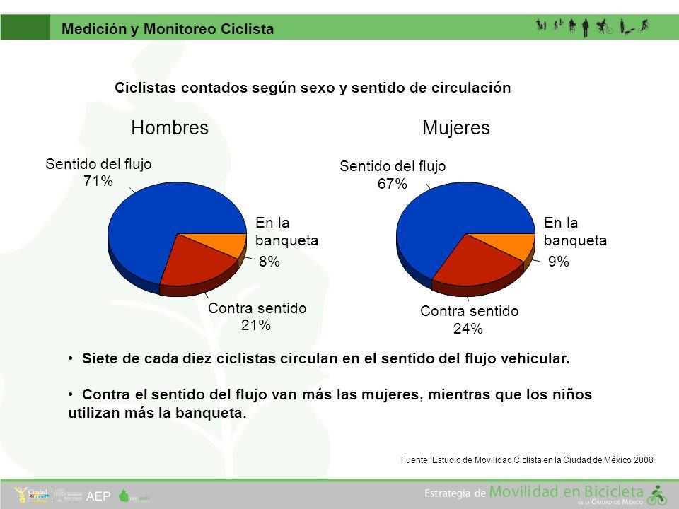 Ciclistas contados según sexo y sentido de circulación