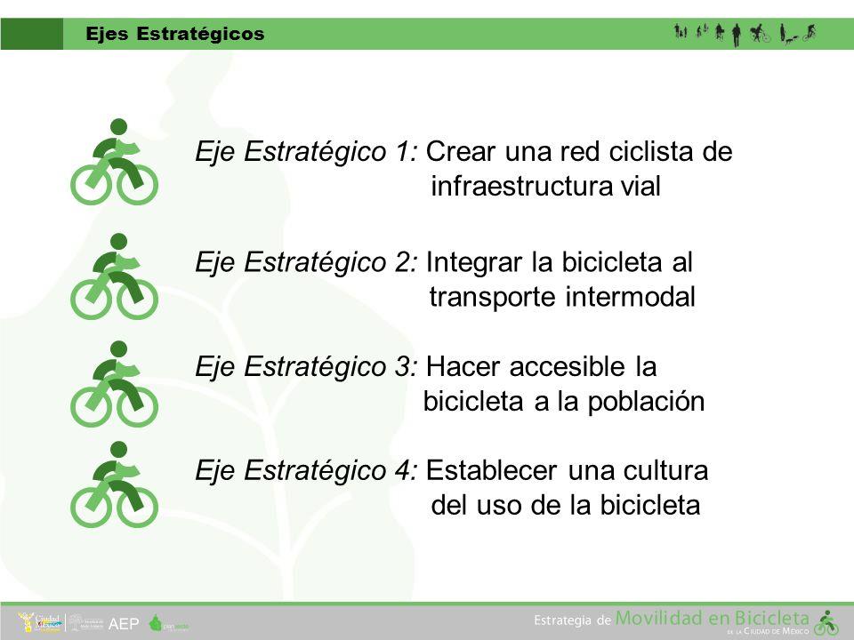Eje Estratégico 1: Crear una red ciclista de infraestructura vial