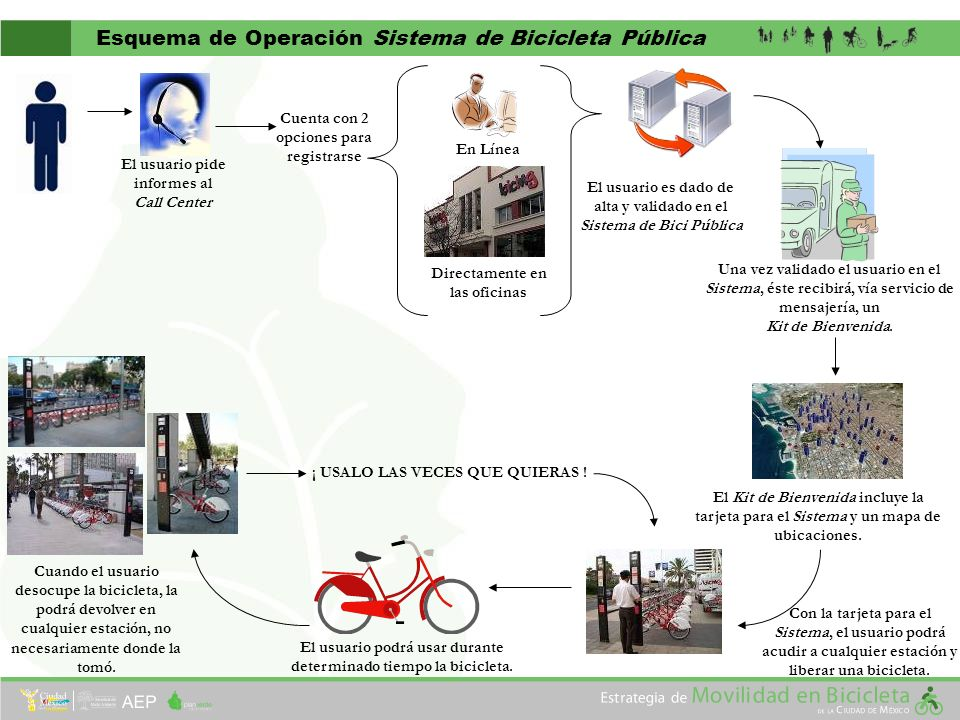 Esquema de Operación Sistema de Bicicleta Pública