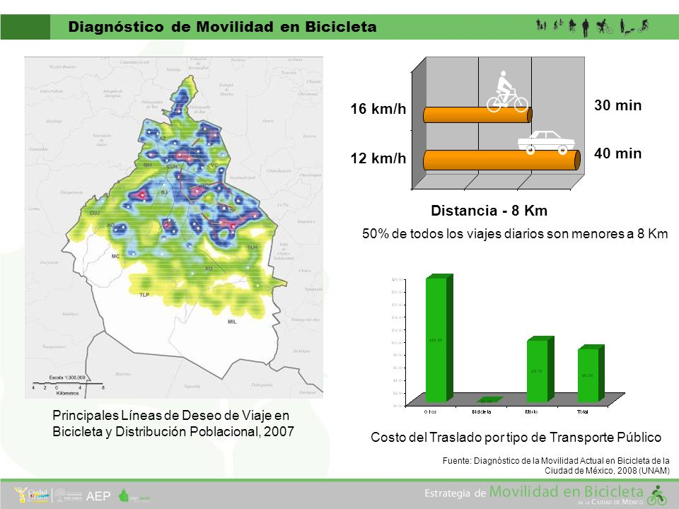 Diagnóstico de Movilidad en Bicicleta